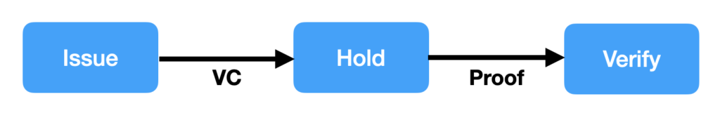 Issue-Hold-Verify